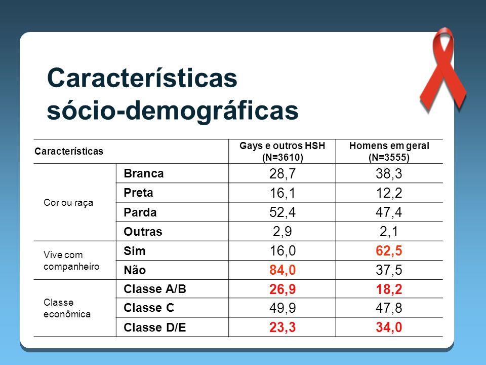 Características Gays e outros HSH (N=3610) Homens em geral (N=3555) Cor ou raça Branca 28,738,3 Preta 16,112,2 Parda 52,447,4 Outras 2,92,1 Vive com companheiro Sim 16,062,5 Não 84,037,5 Classe econômica Classe A/B 26,918,2 Classe C 49,947,8 Classe D/E 23,334,0 Características sócio-demográficas