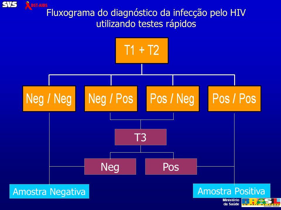 Ministério da Saúde Fluxograma do diagnóstico da infecção pelo HIV utilizando testes rápidos T3 PosNeg Amostra Positiva Amostra Negativa