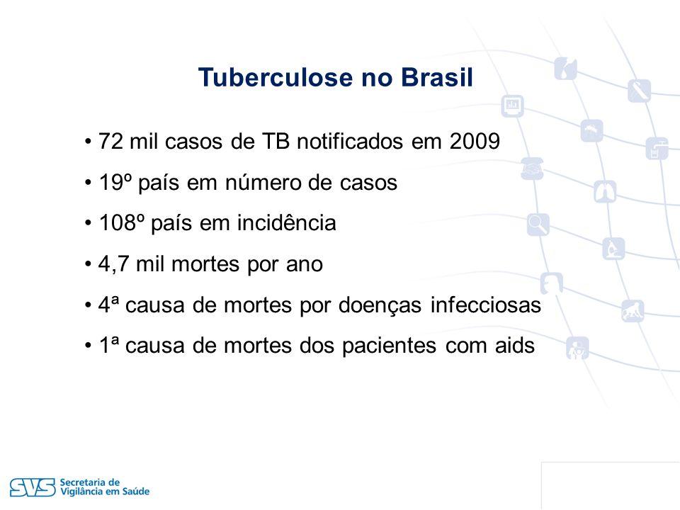 Tuberculose no Brasil 72 mil casos de TB notificados em 2009 19º país em número de casos 108º país em incidência 4,7 mil mortes por ano 4ª causa de mo