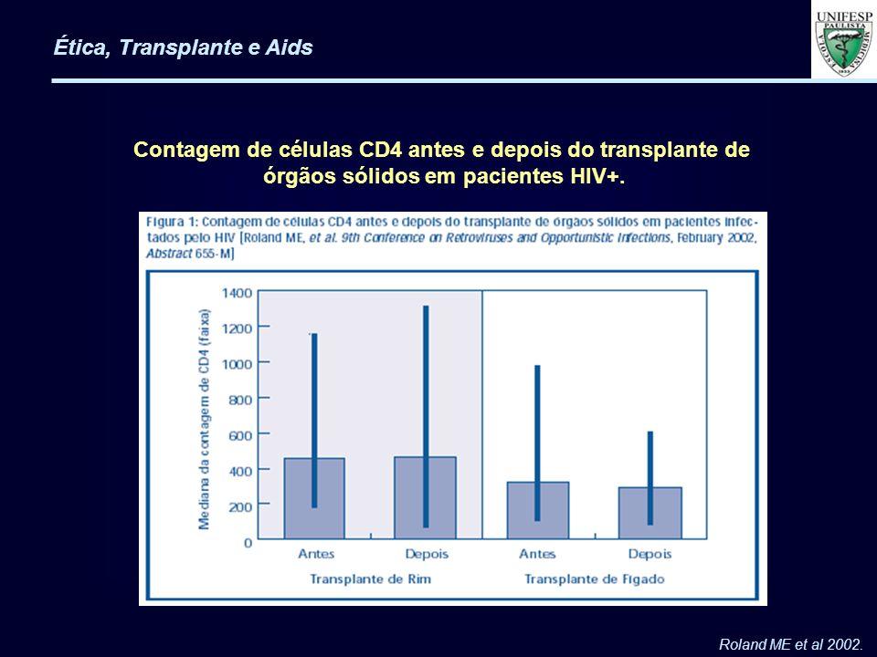 Roland ME et al 2002. Contagem de células CD4 antes e depois do transplante de órgãos sólidos em pacientes HIV+.
