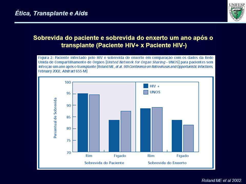Ética, Transplante e Aids Roland ME et al 2002. Sobrevida do paciente e sobrevida do enxerto um ano após o transplante (Paciente HIV+ x Paciente HIV-)