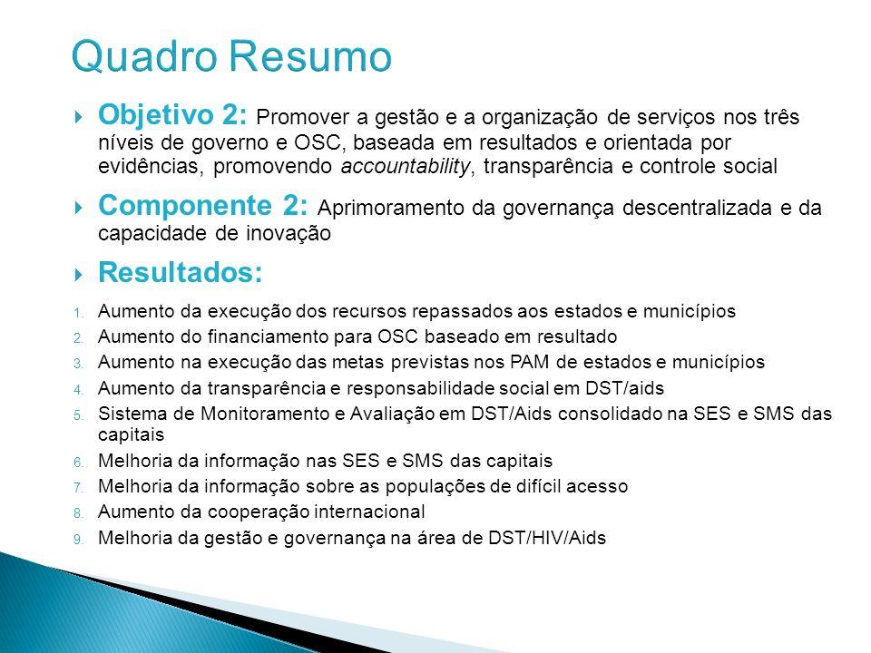 Objetivo 2: Promover a gestão e a organização de serviços nos três níveis de governo e OSC, baseada em resultados e orientada por evidências, promoven