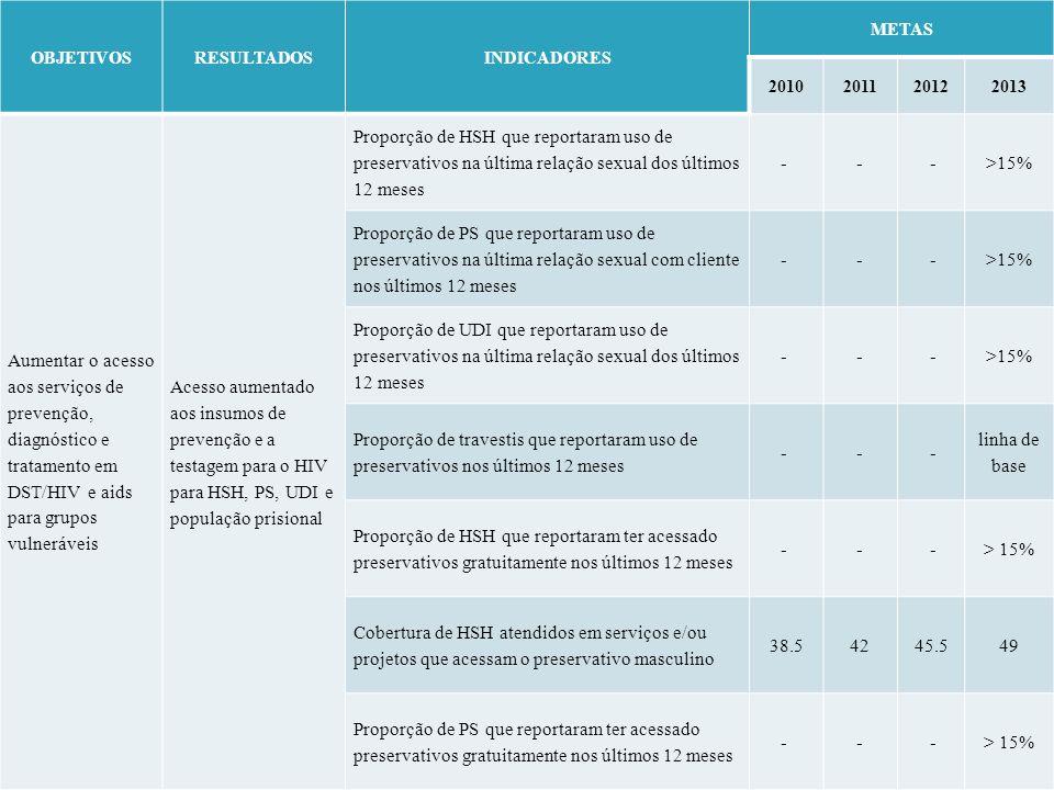 OBJETIVOSRESULTADOSINDICADORES METAS 2010201120122013 Aumentar o acesso aos serviços de prevenção, diagnóstico e tratamento em DST/HIV e aids para gru