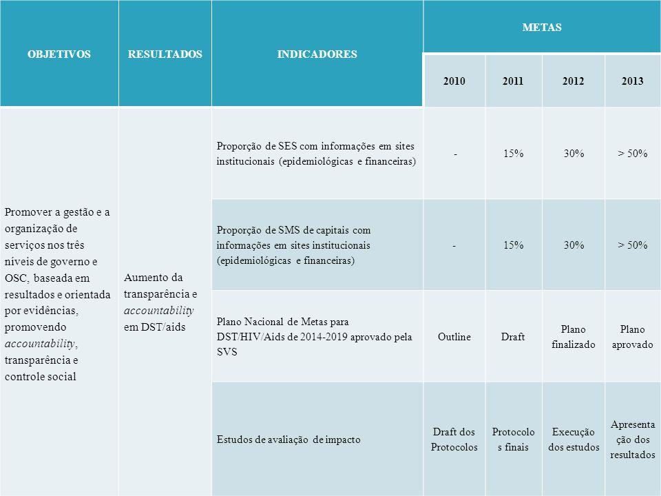 OBJETIVOSRESULTADOSINDICADORES METAS 2010201120122013 Promover a gestão e a organização de serviços nos três níveis de governo e OSC, baseada em resul