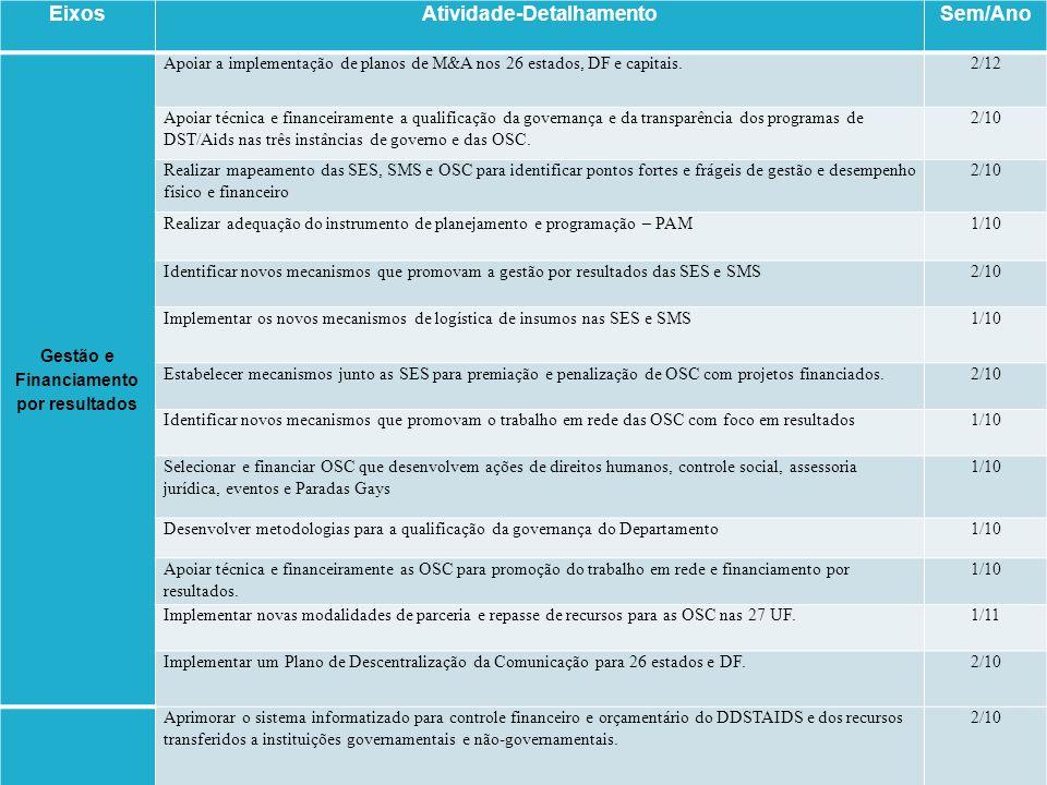 EixosAtividade-DetalhamentoSem/Ano Gestão e Financiamento por resultados Apoiar a implementação de planos de M&A nos 26 estados, DF e capitais.2/12 Ap