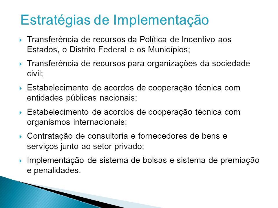 Transferência de recursos da Política de Incentivo aos Estados, o Distrito Federal e os Municípios; Transferência de recursos para organizações da soc