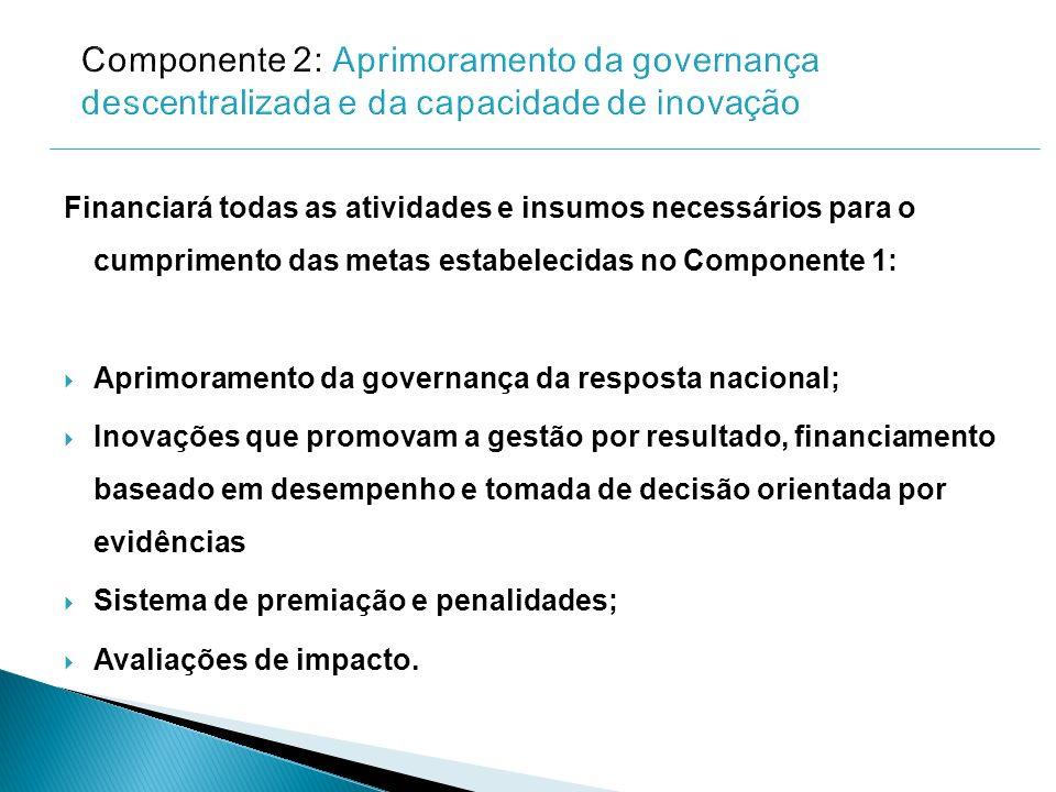 Financiará todas as atividades e insumos necessários para o cumprimento das metas estabelecidas no Componente 1: Aprimoramento da governança da respos