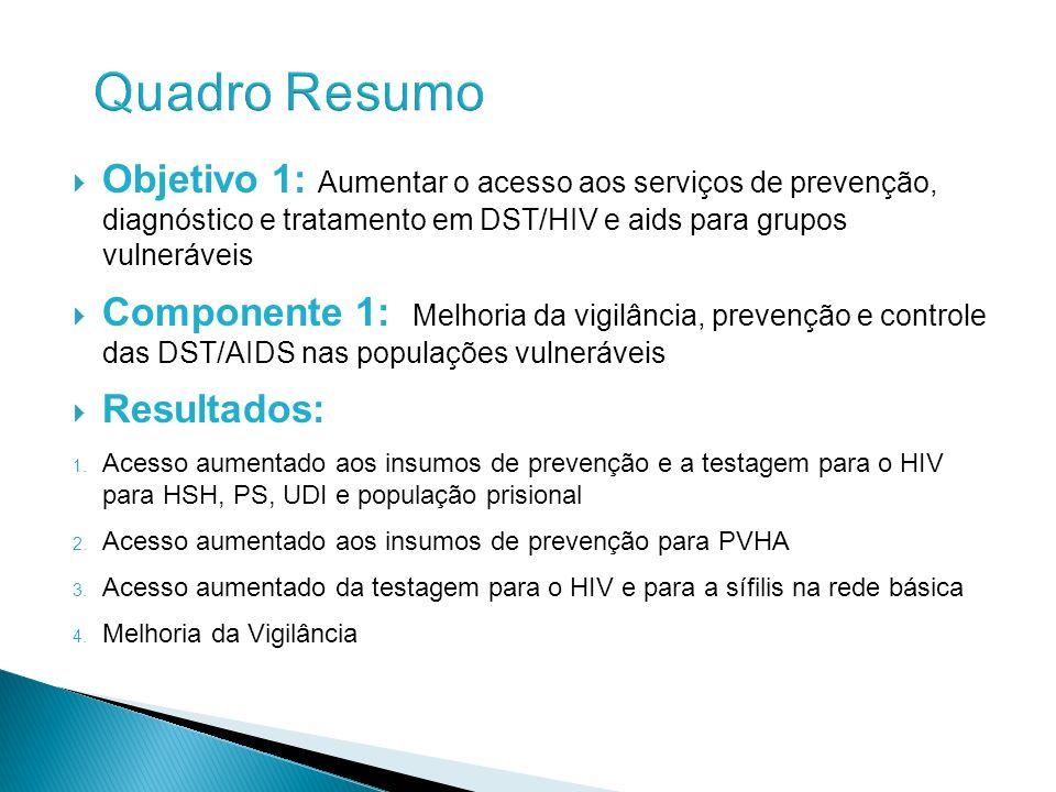 Objetivo 1: Aumentar o acesso aos serviços de prevenção, diagnóstico e tratamento em DST/HIV e aids para grupos vulneráveis Componente 1: Melhoria da