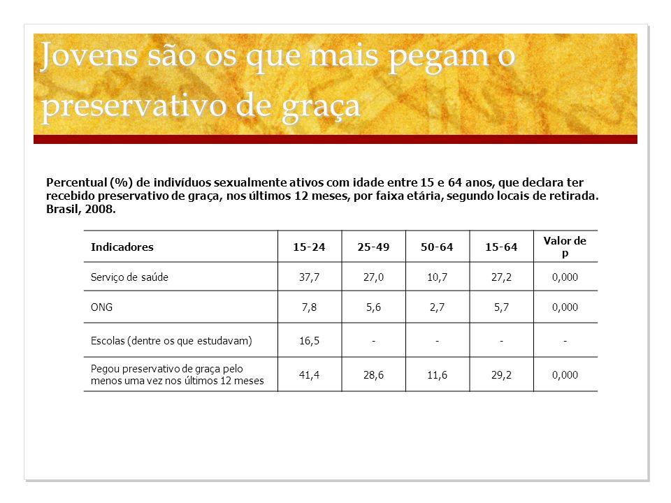 Jovens são os que mais pegam o preservativo de graça Indicadores15-2425-4950-6415-64 Valor de p Serviço de saúde37,727,010,727,20,000 ONG7,85,62,75,70