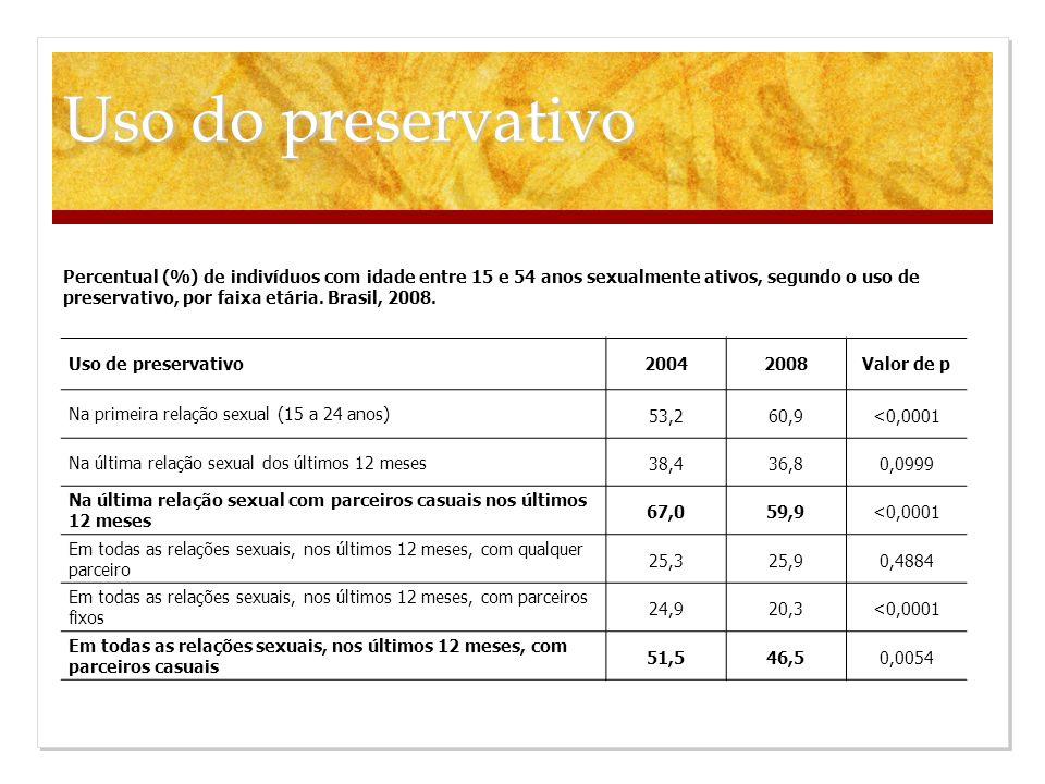 Uso de preservativo 20042008 Valor de p Na primeira relação sexual (15 a 24 anos) 53,260,9<0,0001 Na última relação sexual dos últimos 12 meses 38,436