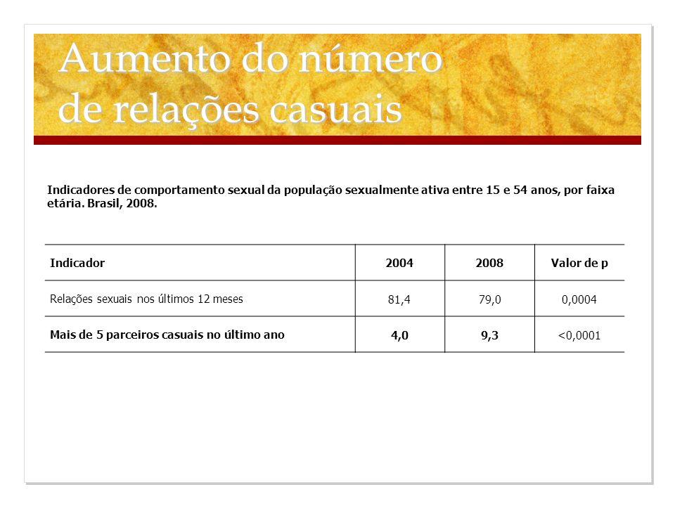 Indicador 20042008Valor de p Relações sexuais nos últimos 12 meses 81,479,00,0004 Mais de 5 parceiros casuais no último ano 4,09,3<0,0001 Indicadores