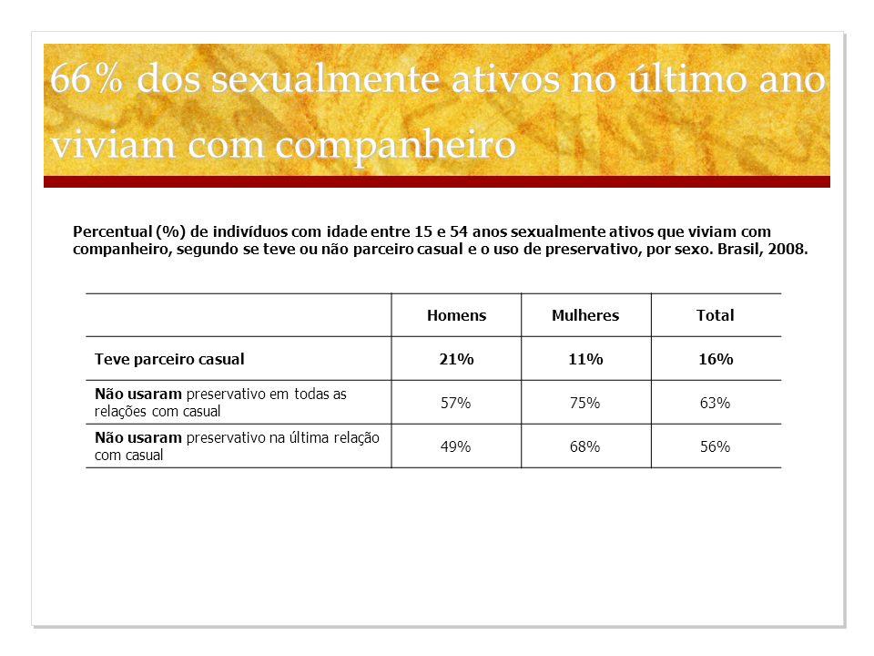 66% dos sexualmente ativos no último ano viviam com companheiro HomensMulheresTotal Teve parceiro casual21%11%16% Não usaram preservativo em todas as