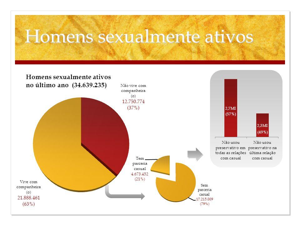 Homens sexualmente ativos (57%) (49%)