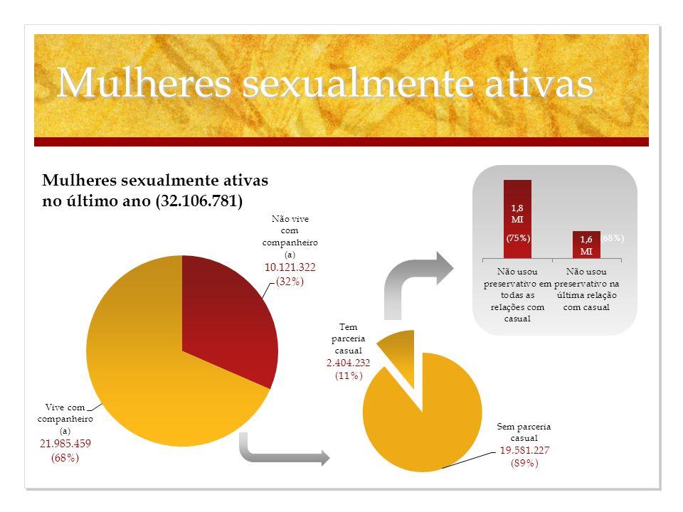 Mulheres sexualmente ativas (75%)