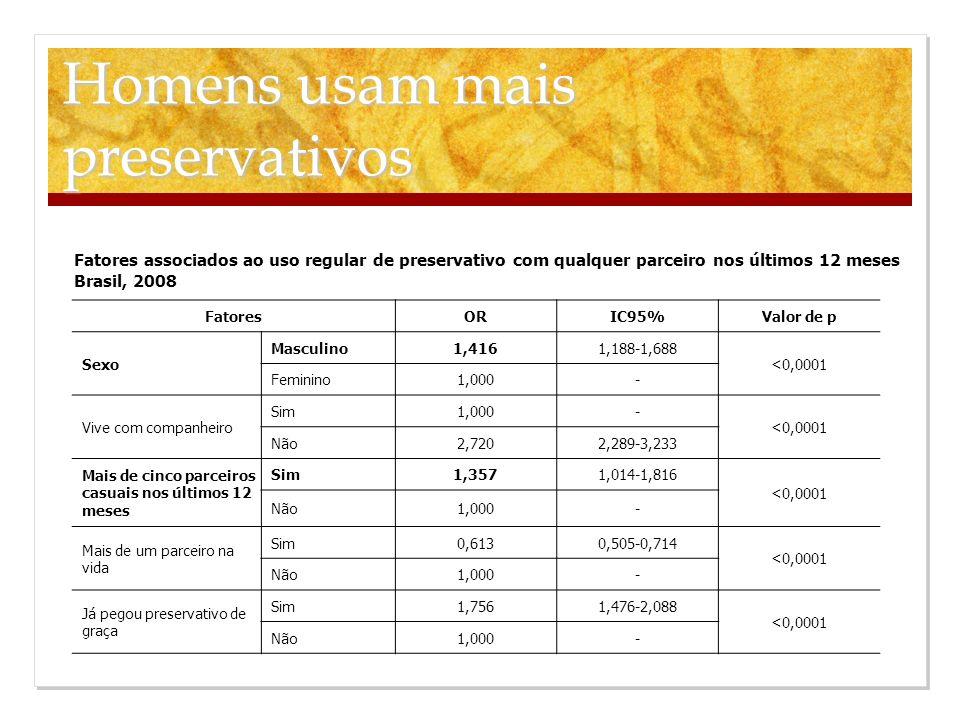 Fatores associados ao uso regular de preservativo com qualquer parceiro nos últimos 12 meses Brasil, 2008 FatoresORIC95%Valor de p Sexo Masculino1,416
