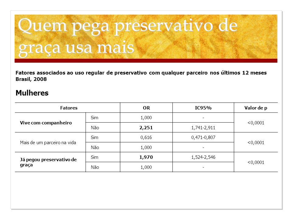 Fatores associados ao uso regular de preservativo com qualquer parceiro nos últimos 12 meses Brasil, 2008 Mulheres FatoresORIC95%Valor de p Vive com c