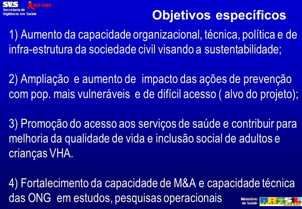 Ministério da Saúde Secretaria de Vigilância em Saúde 1) Aumento da capacidade organizacional, técnica, política e de infra-estrutura da sociedade civil visando a sustentabilidade; 2) Ampliação e aumento de impacto das ações de prevenção com pop.