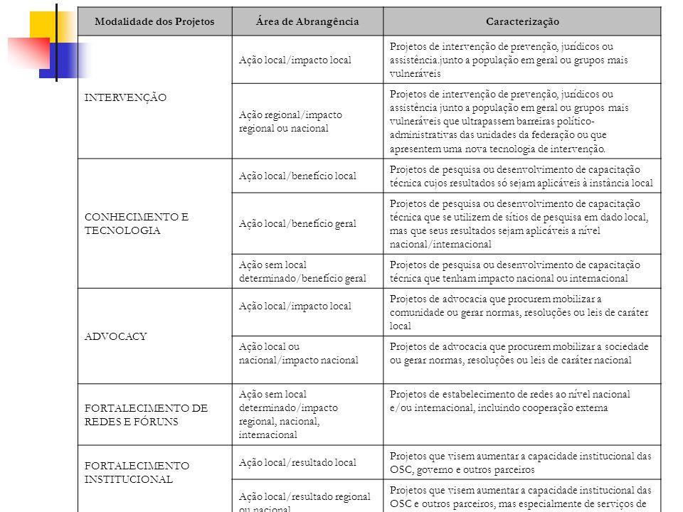 Modalidade dos ProjetosÁrea de AbrangênciaCaracterização INTERVENÇÃO Ação local/impacto local Projetos de intervenção de prevenção, jurídicos ou assis