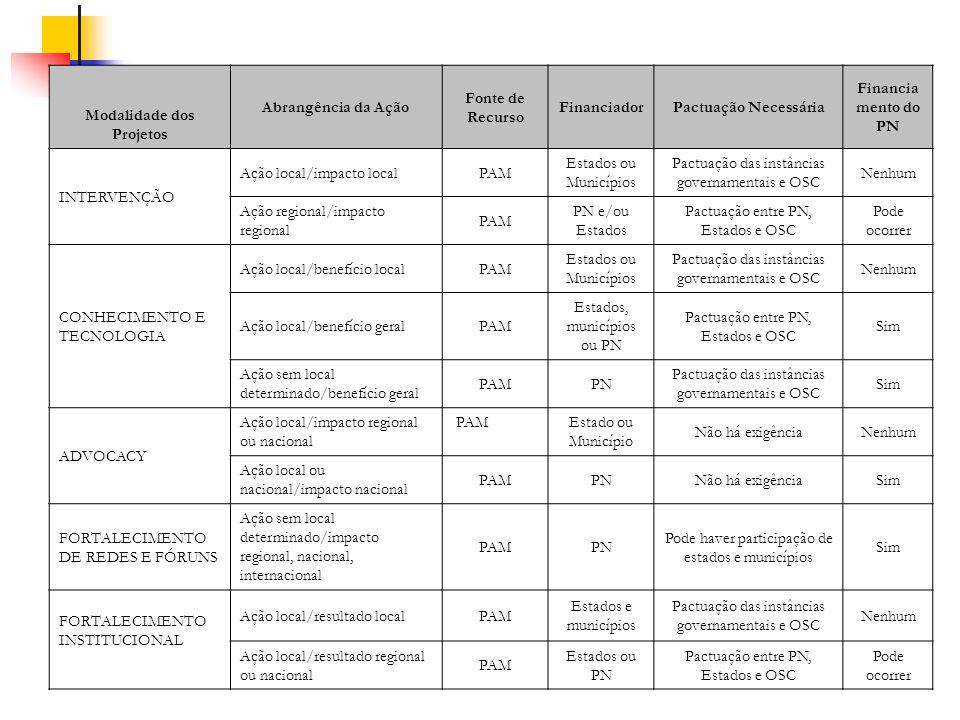 Modalidade dos Projetos Abrangência da Ação Fonte de Recurso FinanciadorPactuação Necessária Financia mento do PN INTERVENÇÃO Ação local/impacto local