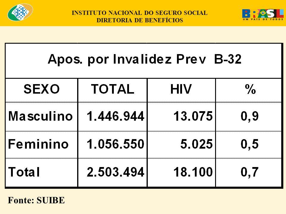 INSTITUTO NACIONAL DO SEGURO SOCIAL DIRETORIA DE BENEFÍCIOS Fonte: SUIBE