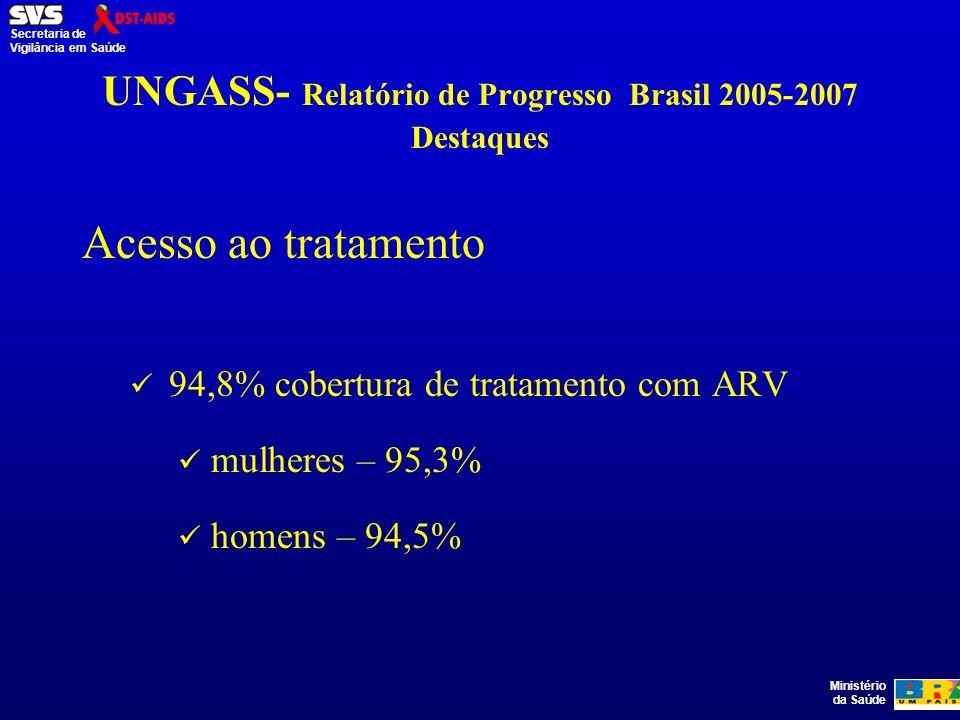 Ministério da Saúde Secretaria de Vigilância em Saúde UNGASS- Relatório de Progresso Brasil 2005-2007 Destaques Acesso ao tratamento 94,8% cobertura de tratamento com ARV mulheres – 95,3% homens – 94,5%
