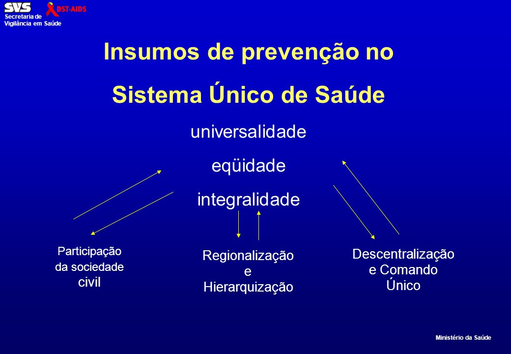 Ministério da Saúde Secretaria de Vigilância em Saúde Insumos de prevenção no Sistema Único de Saúde universalidade eqüidade integralidade Regionalização e Hierarquização Participação da sociedade civil Descentralização e Comando Único