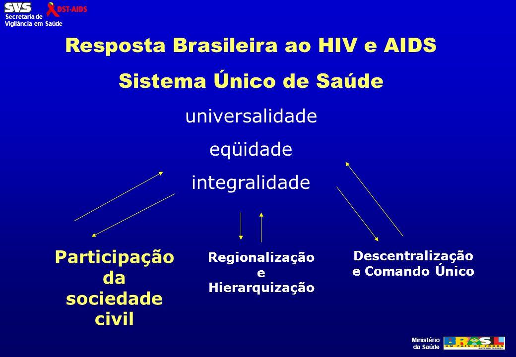 Ministério da Saúde Secretaria de Vigilância em Saúde Resposta Brasileira ao HIV e AIDS Sistema Único de Saúde universalidade eqüidade integralidade R