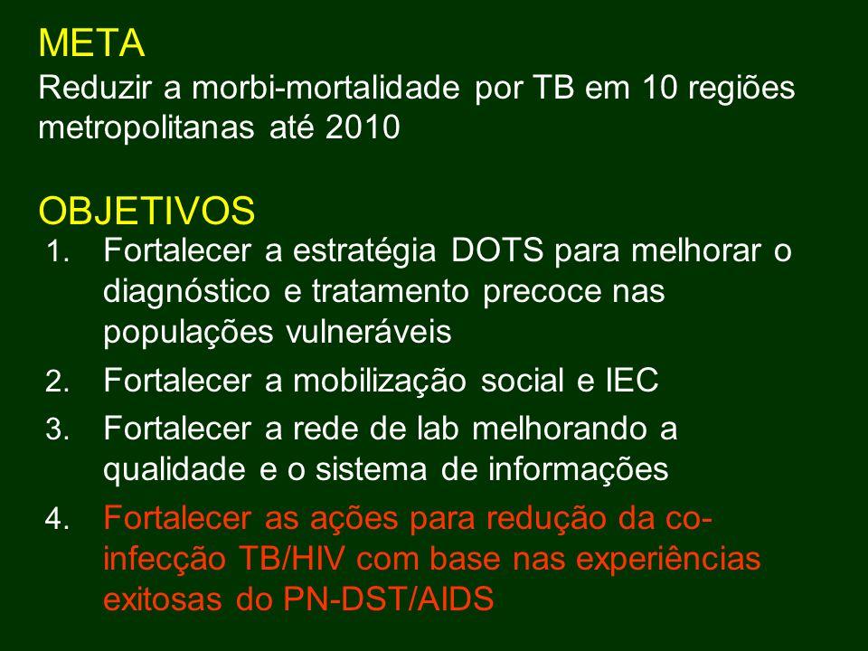 META Reduzir a morbi-mortalidade por TB em 10 regiões metropolitanas até 2010 OBJETIVOS 1. Fortalecer a estratégia DOTS para melhorar o diagnóstico e