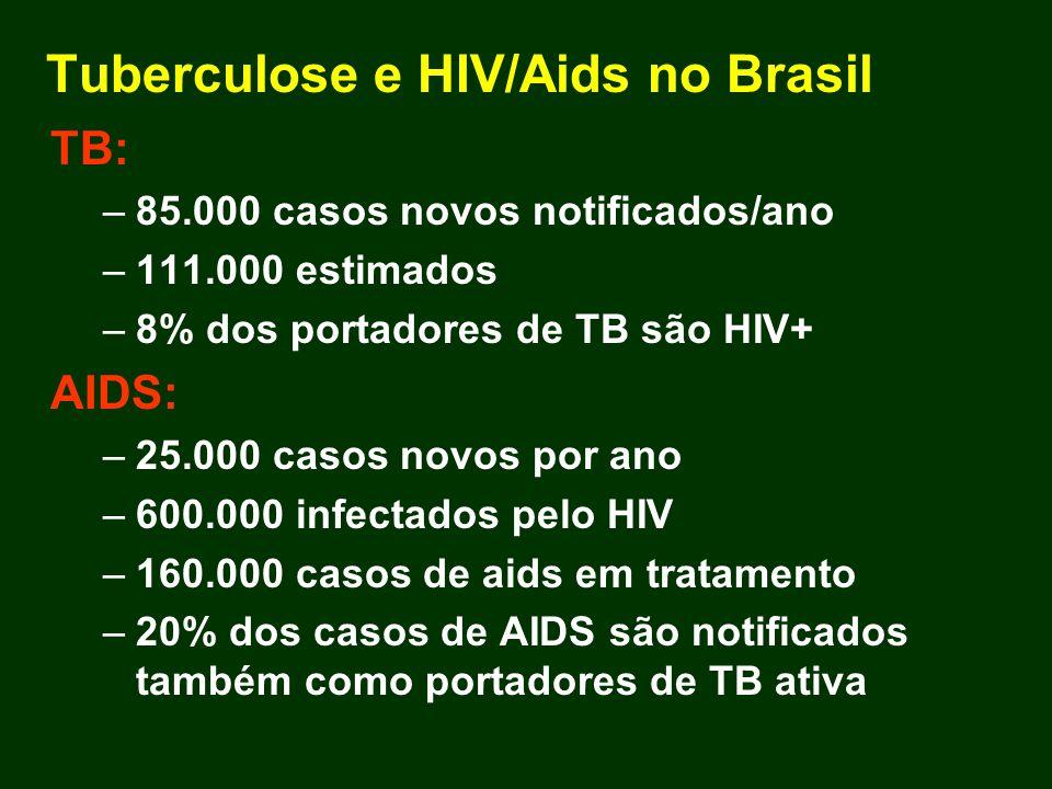 Tuberculose e HIV/Aids no Brasil TB: –85.000 casos novos notificados/ano –111.000 estimados –8% dos portadores de TB são HIV+ AIDS: –25.000 casos novo