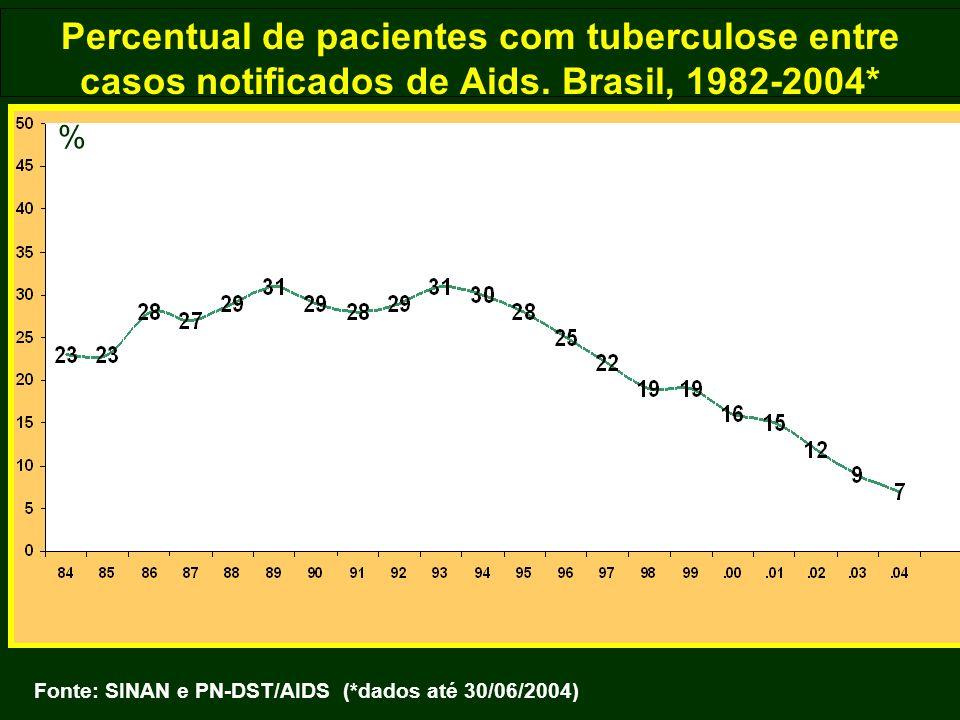 Percentual de pacientes com tuberculose entre casos notificados de Aids. Brasil, 1982-2004* Fonte: SINAN e PN-DST/AIDS (*dados até 30/06/2004) %