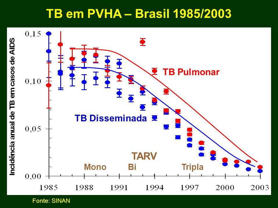 TB Pulmonar TB Disseminada TARV Mono Bi Tripla TB em PVHA – Brasil 1985/2003 Fonte: SINAN