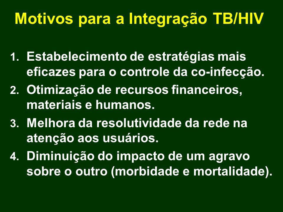Motivos para a Integração TB/HIV 1. Estabelecimento de estratégias mais eficazes para o controle da co-infecção. 2. Otimização de recursos financeiros