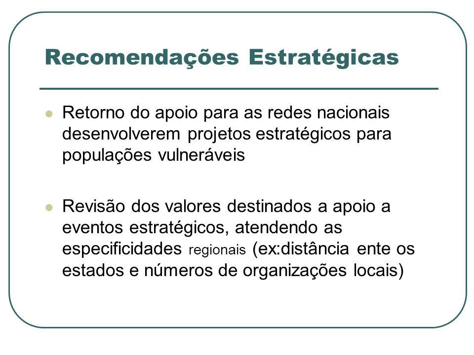 Recomendações Estratégicas Retorno do apoio para as redes nacionais desenvolverem projetos estratégicos para populações vulneráveis Revisão dos valores destinados a apoio a eventos estratégicos, atendendo as especificidades regionais (ex:distância ente os estados e números de organizações locais)