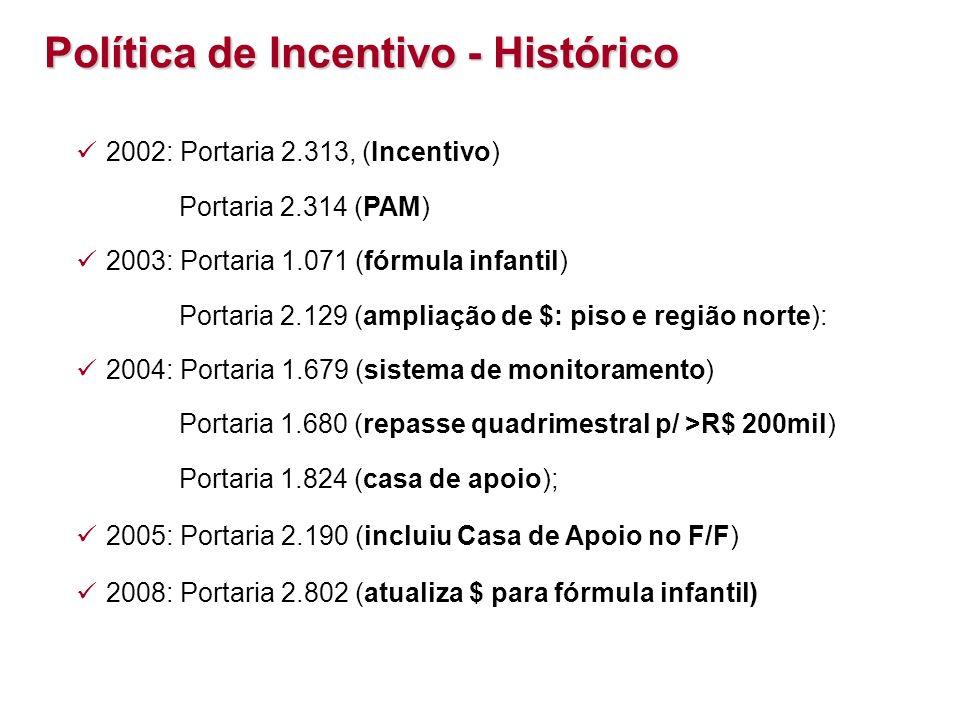 Política de Incentivo - Histórico 2002: Portaria 2.313, (Incentivo) Portaria 2.314 (PAM) 2003: Portaria 1.071 (fórmula infantil) Portaria 2.129 (ampli