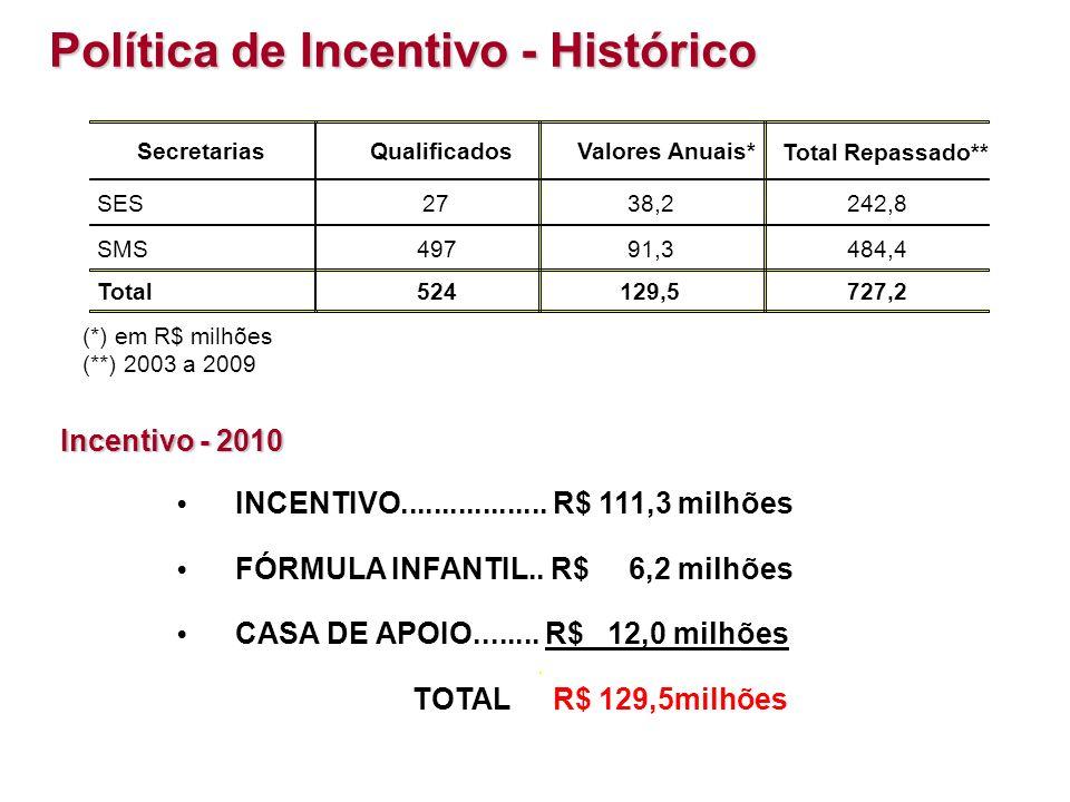 SecretariasQualificadosValores Anuais* Total Repassado** SES2738,2242,8 SMS49791,3484,4 Total524129,5727,2 Política de Incentivo - Histórico Incentivo