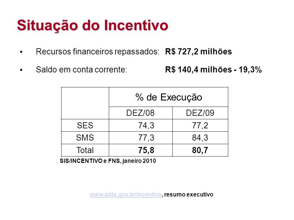 Situação do Incentivo Recursos financeiros repassados:R$ 727,2 milhões Saldo em conta corrente:R$ 140,4 milhões - 19,3% www.aids.gov.br/incentivowww.a