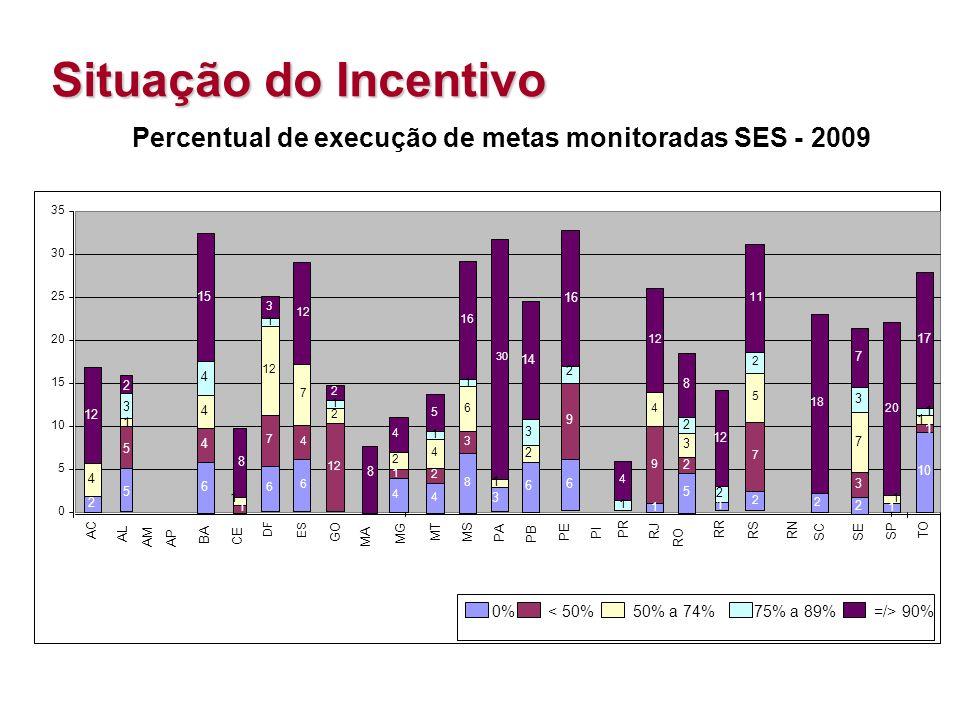 Situação do Incentivo 0 5 10 15 20 25 30 35 6 4 7 12 ES 4 1 2 4 MG 1 9 4 12 RJ 1 1 20 SP 0%< 50%50% a 74%75% a 89% =/> 90% 12 2 1 2 GO 4 2 4 1 5 MT 8