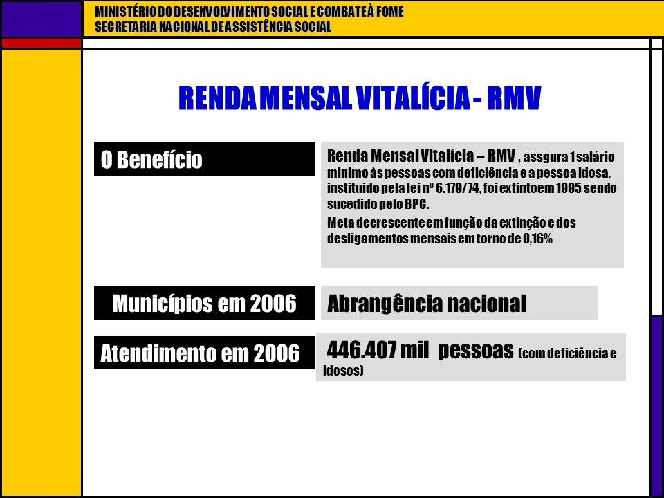 MINISTÉRIO DO DESENVOLVIMENTO SOCIAL E COMBATE À FOME SECRETARIA NACIONAL DE ASSISTÊNCIA SOCIAL RENDA MENSAL VITALÍCIA - RMV O Benefício Renda Mensal