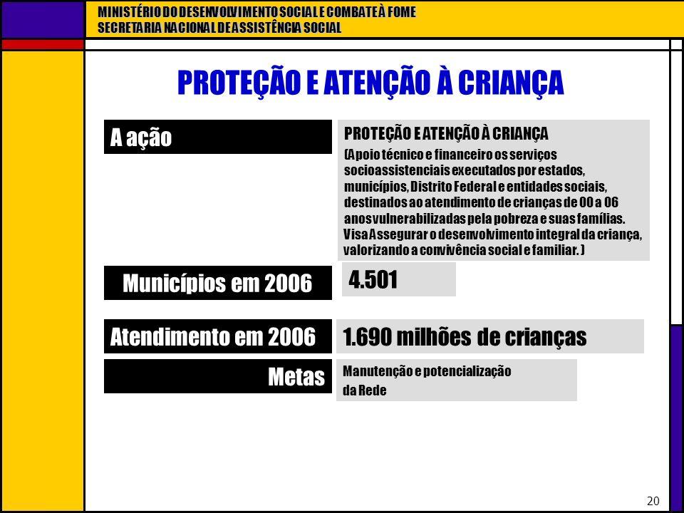 MINISTÉRIO DO DESENVOLVIMENTO SOCIAL E COMBATE À FOME SECRETARIA NACIONAL DE ASSISTÊNCIA SOCIAL 20 PROTEÇÃO E ATENÇÃO À CRIANÇA A ação PROTEÇÃO E ATEN