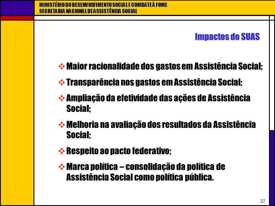 MINISTÉRIO DO DESENVOLVIMENTO SOCIAL E COMBATE À FOME SECRETARIA NACIONAL DE ASSISTÊNCIA SOCIAL 37 Impactos do SUAS Maior racionalidade dos gastos em