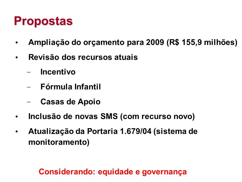 Propostas Ampliação do orçamento para 2009 (R$ 155,9 milhões) Revisão dos recursos atuais – Incentivo – Fórmula Infantil – Casas de Apoio Inclusão de novas SMS (com recurso novo) Atualização da Portaria 1.679/04 (sistema de monitoramento) Considerando: equidade e governança