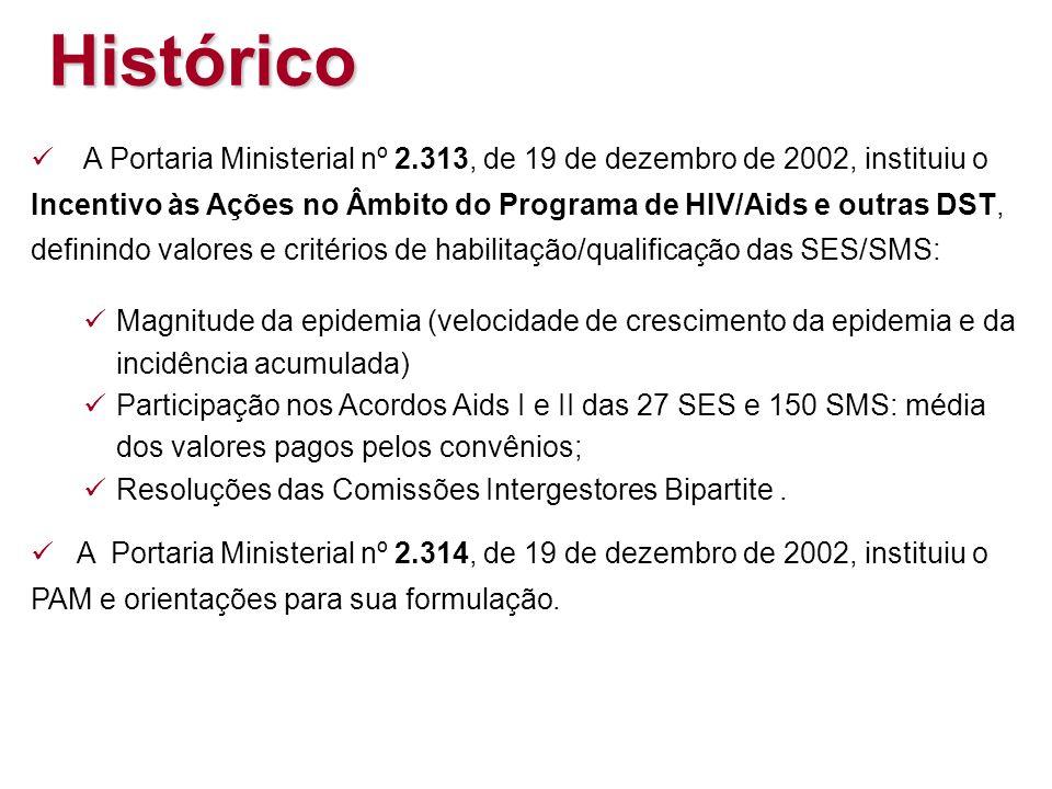 A Portaria Ministerial nº 2.313, de 19 de dezembro de 2002, instituiu o Incentivo às Ações no Âmbito do Programa de HIV/Aids e outras DST, definindo valores e critérios de habilitação/qualificação das SES/SMS: Magnitude da epidemia (velocidade de crescimento da epidemia e da incidência acumulada) Participação nos Acordos Aids I e II das 27 SES e 150 SMS: média dos valores pagos pelos convênios; Resoluções das Comissões Intergestores Bipartite.