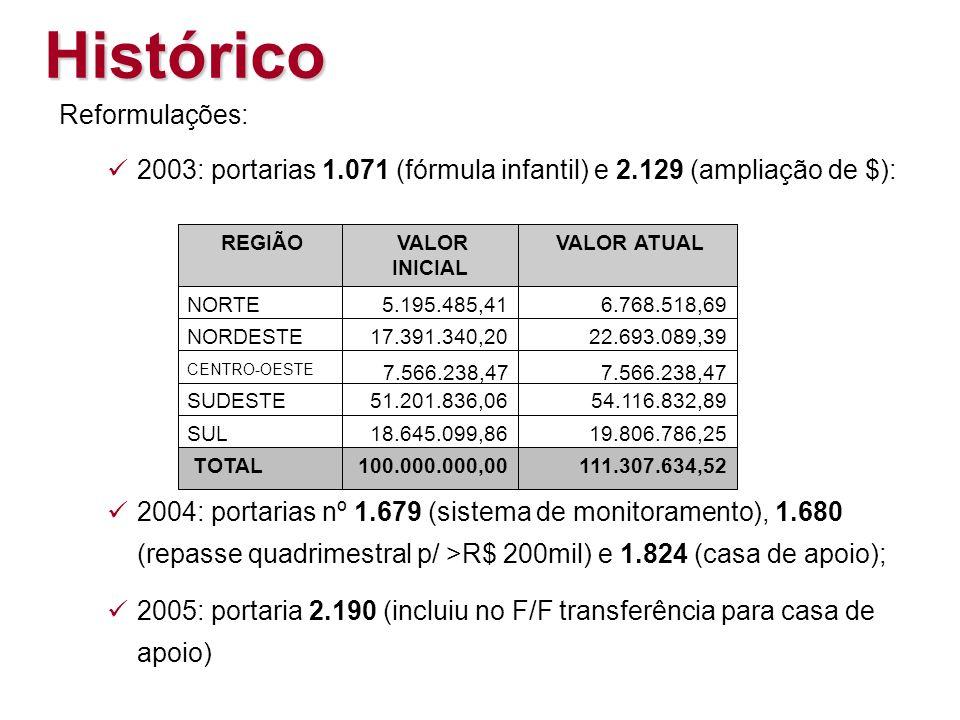 Reformulações: 2003: portarias 1.071 (fórmula infantil) e 2.129 (ampliação de $): 2004: portarias nº 1.679 (sistema de monitoramento), 1.680 (repasse quadrimestral p/ >R$ 200mil) e 1.824 (casa de apoio); 2005: portaria 2.190 (incluiu no F/F transferência para casa de apoio) SUL18.645.099,8619.806.786,25 REGIÃO VALOR INICIAL VALOR ATUALNORTE5.195.485,416.768.518,69NORDESTE17.391.340,2022.693.089,39SUDESTE51.201.836,0654.116.832,89 TOTAL100.000.000,00111.307.634,52 CENTRO-OESTE 7.566.238,47 Histórico