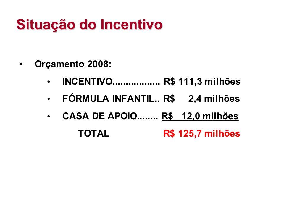 Situação do Incentivo Orçamento 2008: INCENTIVO..................
