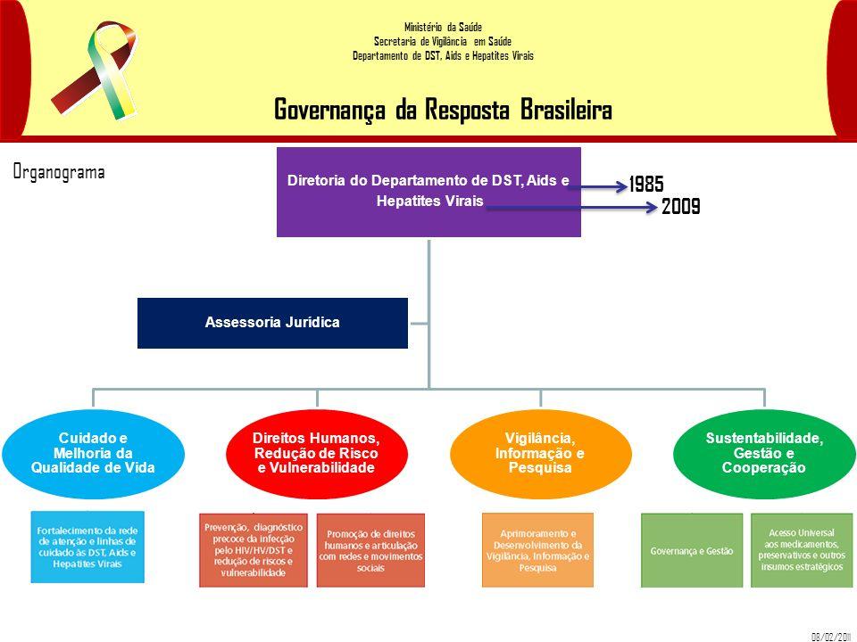 Ministério da Saúde Secretaria de Vigilância em Saúde Departamento de DST, Aids e Hepatites Virais Governança da Resposta Brasileira Diretoria do Depa