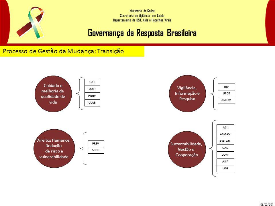 Ministério da Saúde Secretaria de Vigilância em Saúde Departamento de DST, Aids e Hepatites Virais Governança da Resposta Brasileira Cuidado e melhori