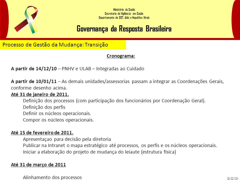Ministério da Saúde Secretaria de Vigilância em Saúde Departamento de DST, Aids e Hepatites Virais Governança da Resposta Brasileira Processo de Gestã