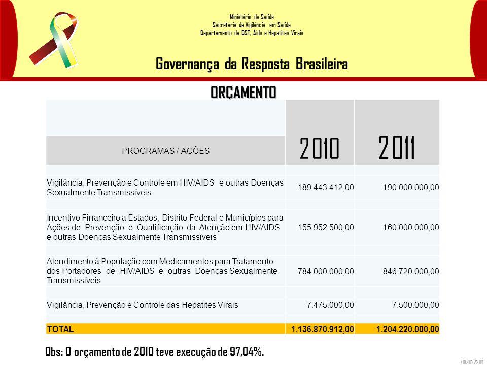 Ministério da Saúde Secretaria de Vigilância em Saúde Departamento de DST, Aids e Hepatites Virais Governança da Resposta Brasileira ORÇAMENTO 2010 20
