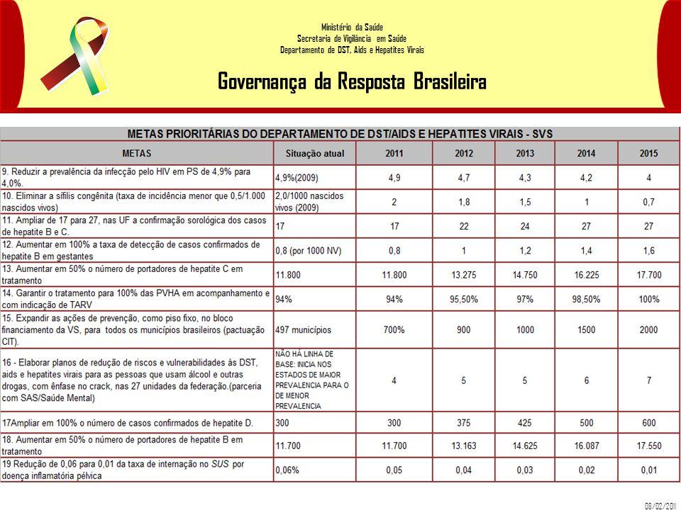 08/02/2011 Ministério da Saúde Secretaria de Vigilância em Saúde Departamento de DST, Aids e Hepatites Virais Governança da Resposta Brasileira