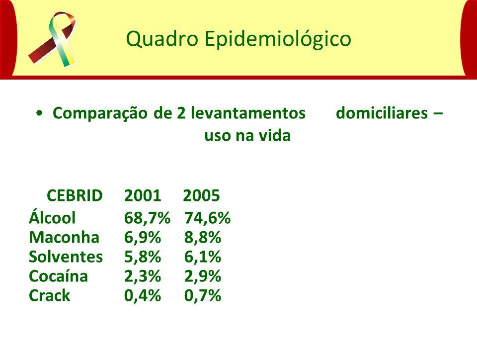 Quadro Epidemiológico Comparação de 2 levantamentos domiciliares – uso na vida CEBRID 2001 2005 Álcool68,7% 74,6% Maconha6,9% 8,8% Solventes5,8% 6,1%